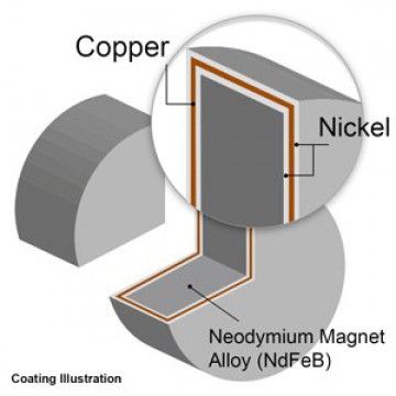 آهنربای فوق قوی نئودمیوم سایز 2x4 میلی متر